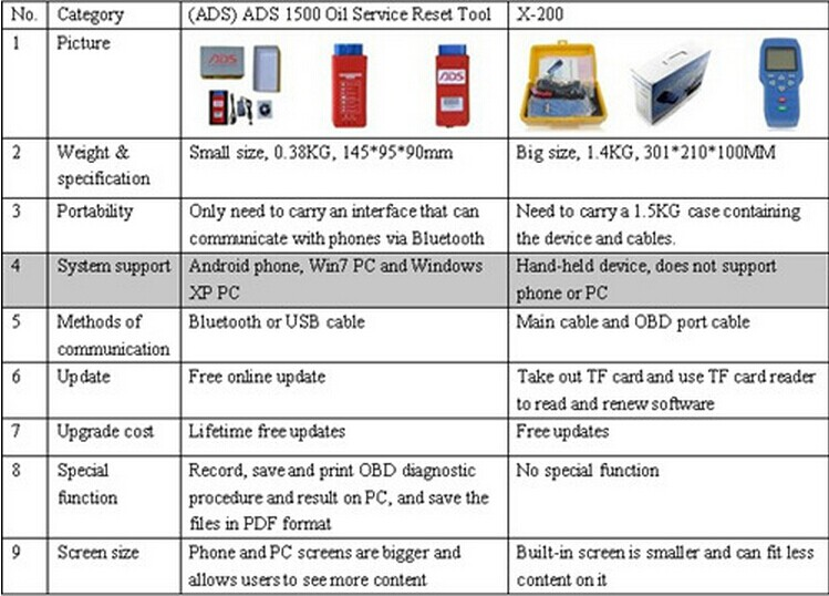 ads1500-x200-comparison