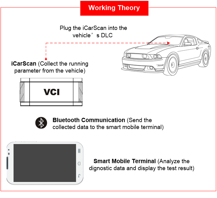 launch-icarscan-working-theory